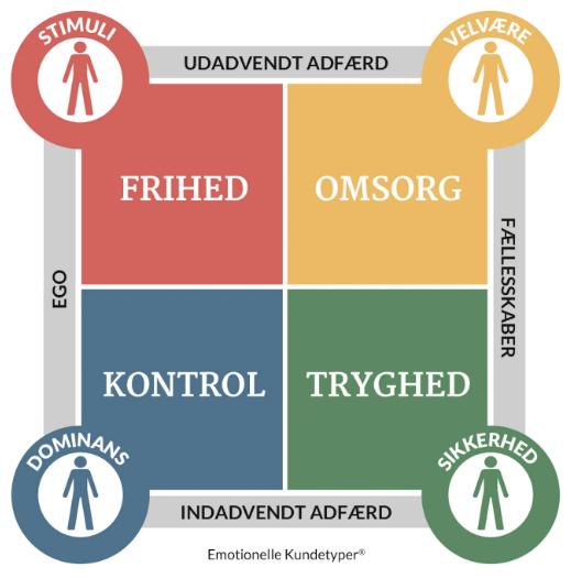 de 4 emotionelle kundetyper